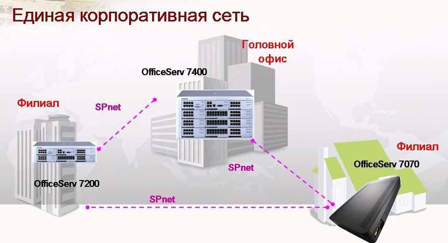Офисная мини-АТС Samsung OfficeServ - сетевое взаимодействие