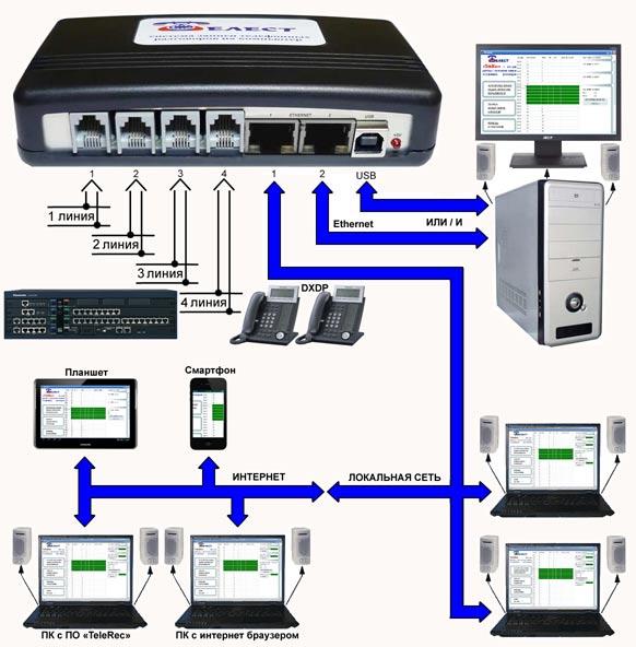 Блок-схема подключения систем Telest RD8-E