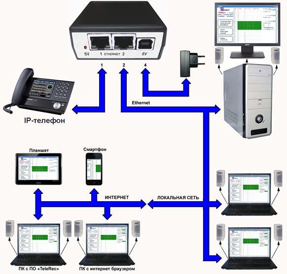 Блок-схема подключения систем Telest RIP-L