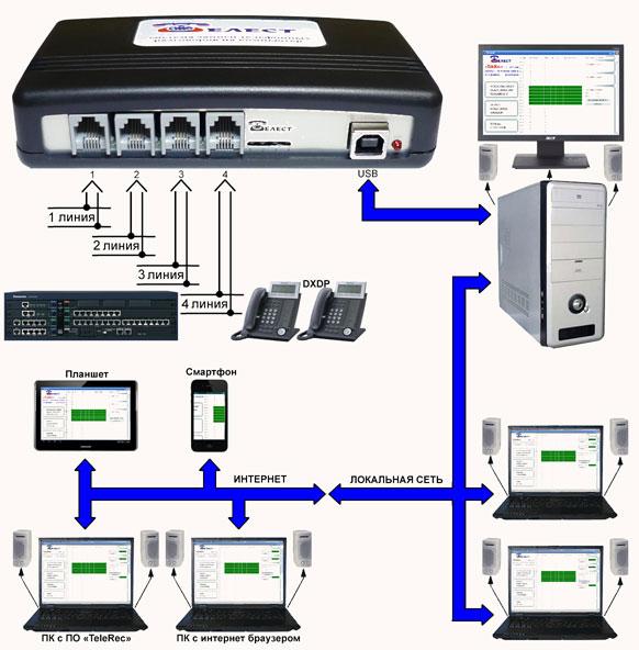 Блок-схема подключения систем Telest RD8