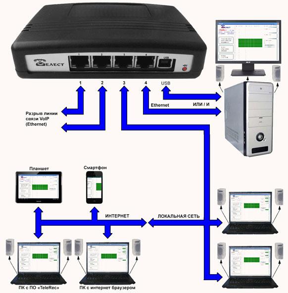 Блок-схема подключения систем Telest RIP