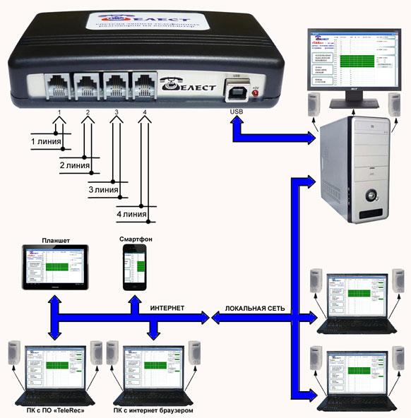 Блок-схема подключения систем Telest RL1-C и RL4